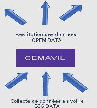 Cemavil collecte et restitution données